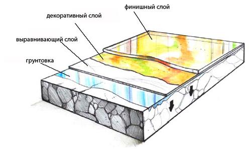 Схема наливного покрытия