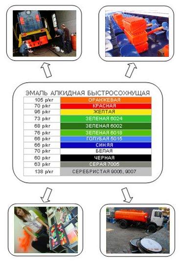 Сферы применения алкидно-уретановых красок ЗАО АЛЬП ЭМАЛЬ